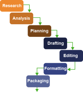 Steps to business plan ielts general writing task 2 essay questions